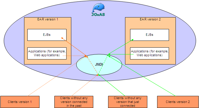 JOnAS 5 Configuration guide