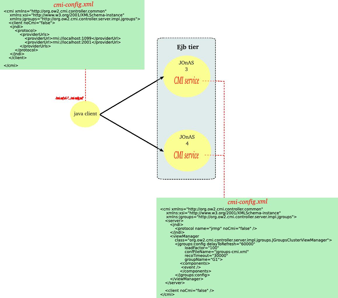 JOnAS Clustering guide