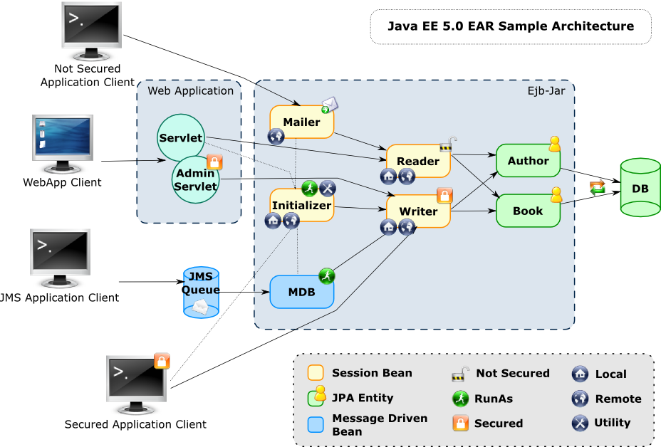 Getting started with JOnAS 5