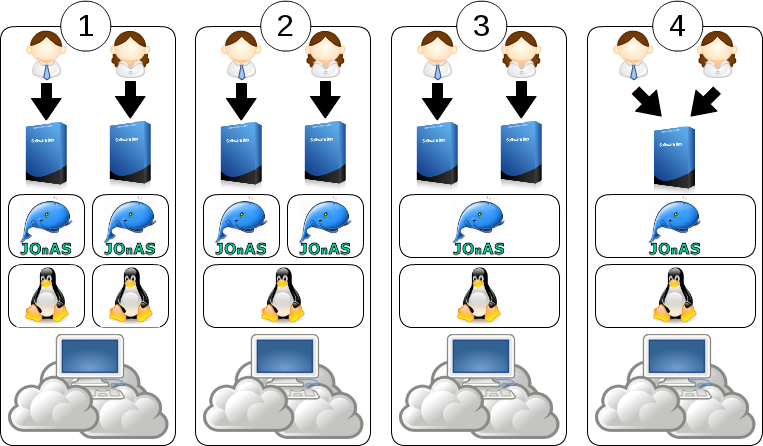 Beneficts of PaaS